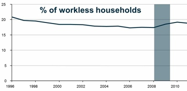 ONS workless 1996-2011
