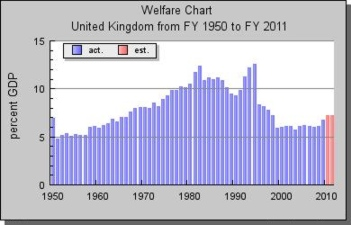 Uk welfare spending 1950-2011