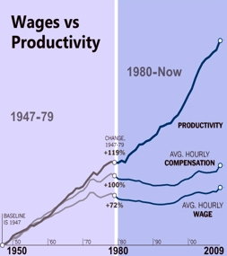 Wages vs Productivity